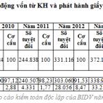 Thực trạng phát triển dịch vụ của Ngân hàng Thương mại Cổ phần Đầu tư và Phát triển Việt Nam (2010-2014)