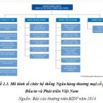 Mô hình tổ chức và tình hình kinh doanh 2010-2014 Ngân hàng TMCP Đầu tư và Phát triển Việt Nam