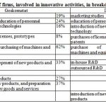 Types of innovation activities
